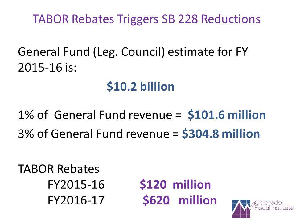 TABOR Rebates Triggers SB 228 Reductions General Fund (Leg.