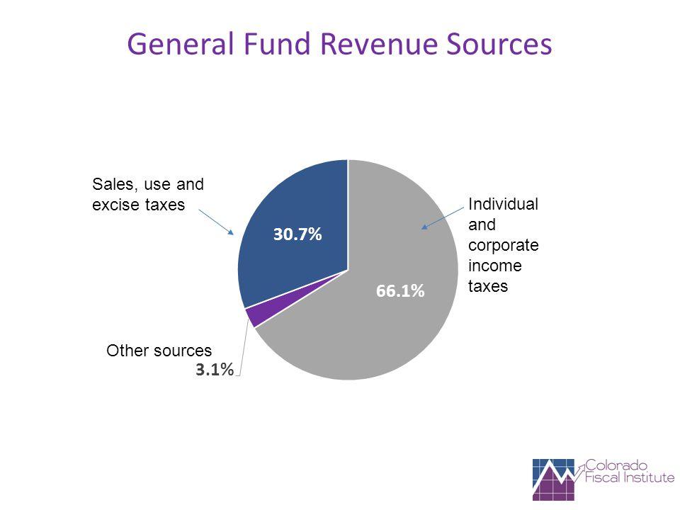 General Fund Revenue Sources