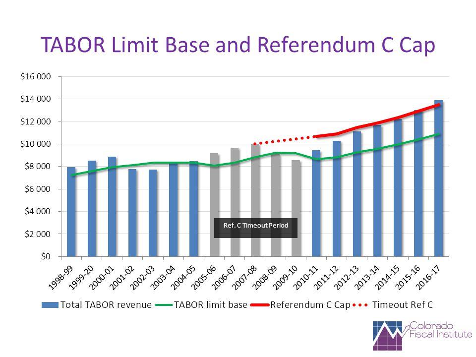 TABOR Limit Base and Referendum C Cap