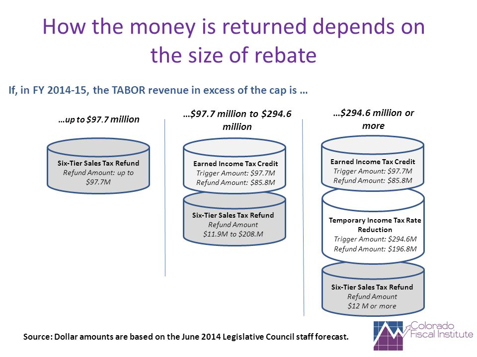 How the money is returned depends on the size of rebate Six-Tier Sales Tax Refund Refund Amount: up to $97.7M Six-Tier Sales Tax Refund Refund Amount $11.9M to $208.M Earned Income Tax Credit Trigger Amount: $97.7M Refund Amount: $85.8M Earned Income Tax Credit Trigger Amount: $97.7M Refund Amount: $85.8M Temporary Income Tax Rate Reduction Trigger Amount: $294.6M Refund Amount: $196.8M Six-Tier Sales Tax Refund Refund Amount $12 M or more Source: Dollar amounts are based on the June 2014 Legislative Council staff forecast.