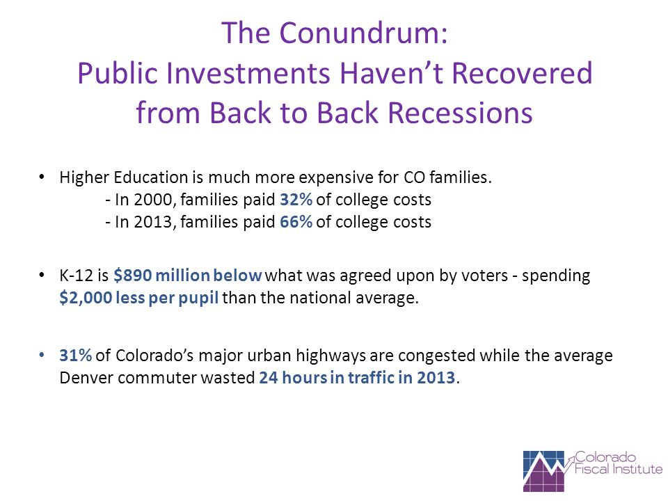 The Conundrum: Public Investments Haven't Recovered from Back to Back Recessions Higher Education is much more expensive for CO families.