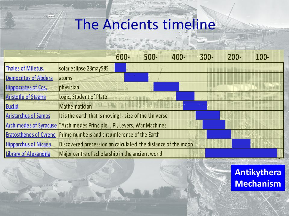 The Ancients timeline Antikythera Mechanism