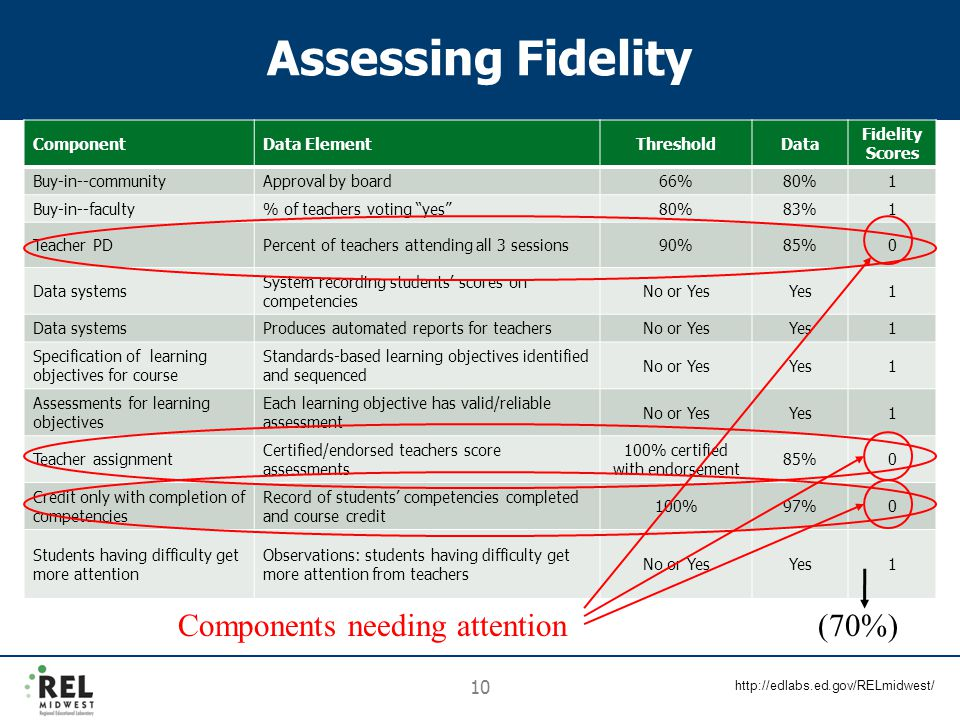 http://edlabs.ed.gov/RELmidwest/ 10 Assessing Fidelity ComponentData ElementThresholdData Fidelity Scores Buy-in--communityApproval by board66%80%1 Buy-in--faculty% of teachers voting yes 80%83%1 Teacher PDPercent of teachers attending all 3 sessions90%85%0 Data systems System recording students' scores on competencies No or YesYes1 Data systemsProduces automated reports for teachersNo or YesYes1 Specification of learning objectives for course Standards-based learning objectives identified and sequenced No or YesYes1 Assessments for learning objectives Each learning objective has valid/reliable assessment No or YesYes1 Teacher assignment Certified/endorsed teachers score assessments 100% certified with endorsement 85%0 Credit only with completion of competencies Record of students' competencies completed and course credit 100%97%0 Students having difficulty get more attention Observations: students having difficulty get more attention from teachers No or YesYes1 Components needing attention (70%)