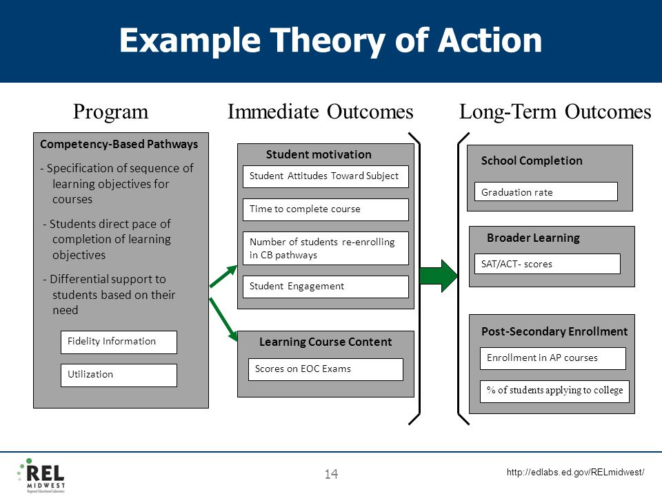 http://edlabs.ed.gov/RELmidwest/ 14 Example Theory of Action Competency-Based Pathways - Specification of sequence of learning objectives for courses