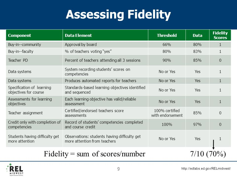 http://edlabs.ed.gov/RELmidwest/ 9 Assessing Fidelity ComponentData ElementThresholdData Fidelity Scores Buy-in--communityApproval by board66%80%1 Buy
