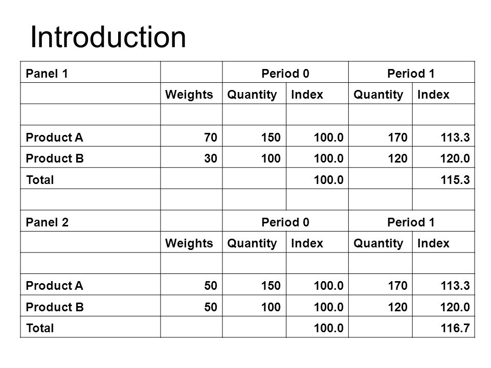 Introduction Panel 1 Period 0Period 1 WeightsQuantityIndexQuantityIndex Product A70150100.0170113.3 Product B30100100.0120120.0 Total 100.0 115.3 Panel 2 Period 0Period 1 WeightsQuantityIndexQuantityIndex Product A50150100.0170113.3 Product B50100100.0120120.0 Total 100.0 116.7