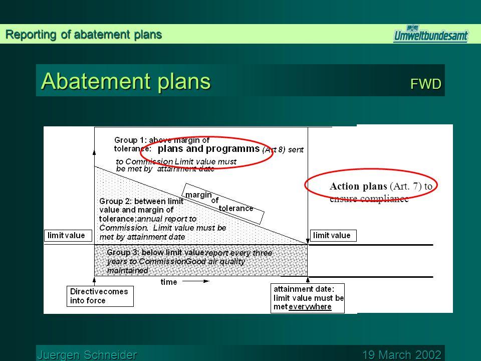 Reporting of abatement plans Juergen Schneider 19 March 2002 Abatement plans FWD Action plans (Art.