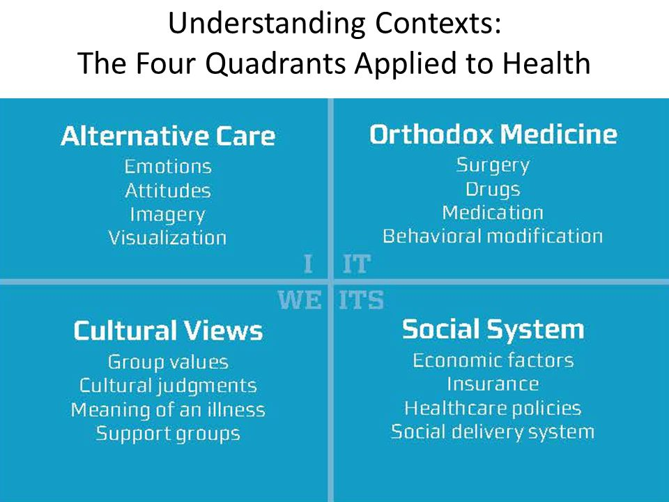 Understanding Contexts: The Four Quadrants Applied to Health