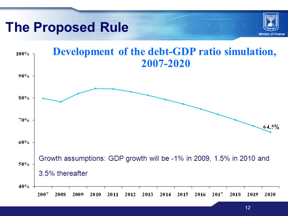 12 The Proposed Rule Development of the debt-GDP ratio simulation, 2007-2020 Growth assumptions: GDP growth will be -1% in 2009, 1.5% in 2010 and 3.5% thereafter