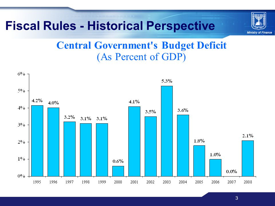 3 Fiscal Rules - Historical Perspective Central Government s Budget Deficit )As Percent of GDP(