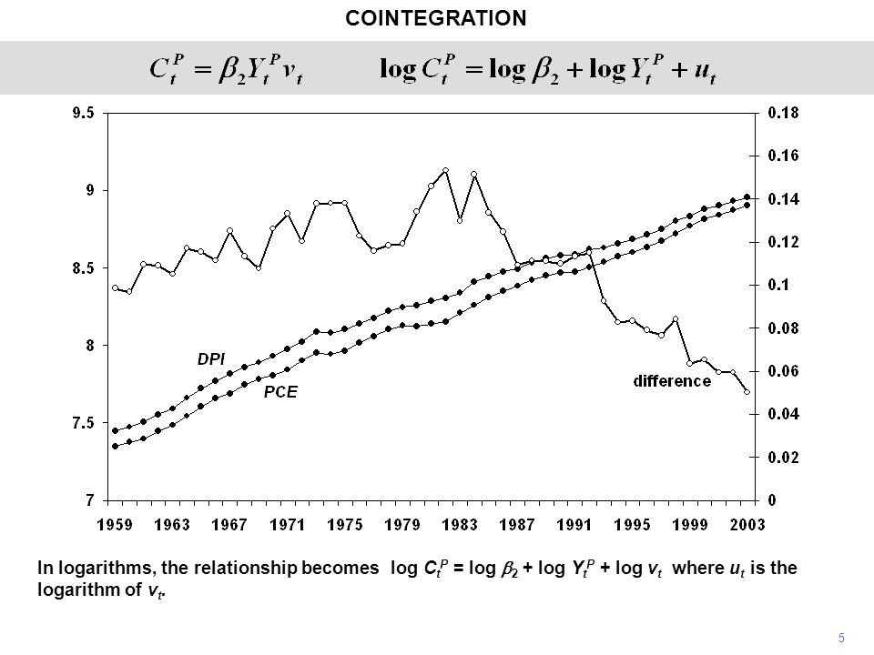 COINTEGRATION 6 If the theory is correct, in the long run, ignoring short-run dynamics and the differences between the permanent and actual measures of the variables, consumption and income will grow at the same rate and the mean of the difference between their logarithms will be log  2.