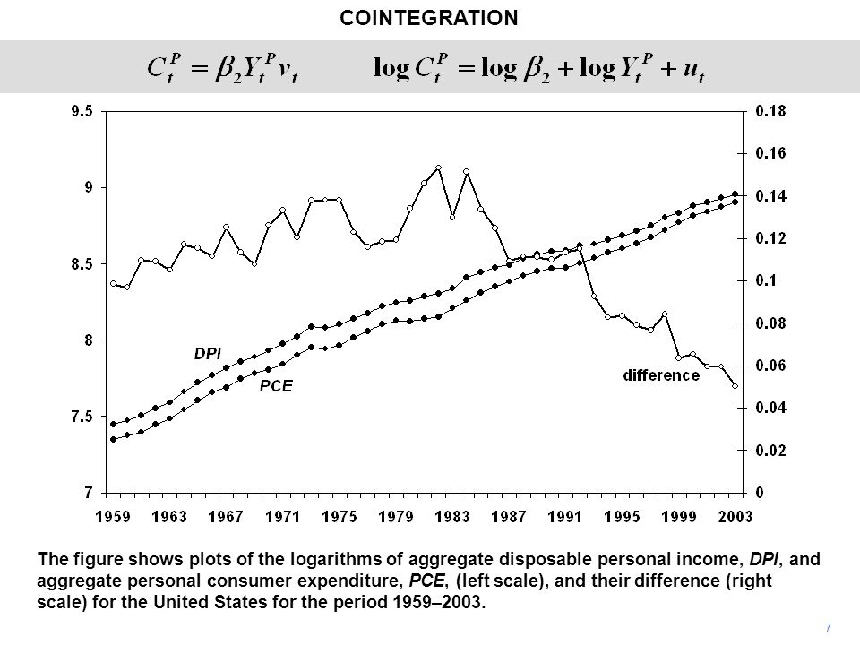COINTEGRATION 7 The figure shows plots of the logarithms of aggregate disposable personal income, DPI, and aggregate personal consumer expenditure, PCE, (left scale), and their difference (right scale) for the United States for the period 1959–2003.
