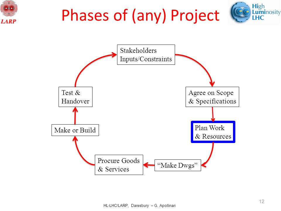 """HL-LHC/LARP, Daresbury – G. Apollinari Phases of (any) Project Agree on Scope & Specifications Plan Work & Resources """"Make Dwgs"""" Procure Goods & Servi"""
