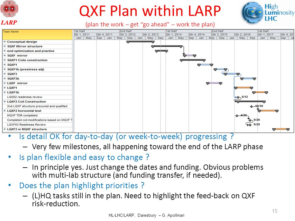 """HL-LHC/LARP, Daresbury – G. Apollinari QXF Plan within LARP (plan the work – get """"go ahead"""" – work the plan) Are tasks shown in logical sequence ? – M"""