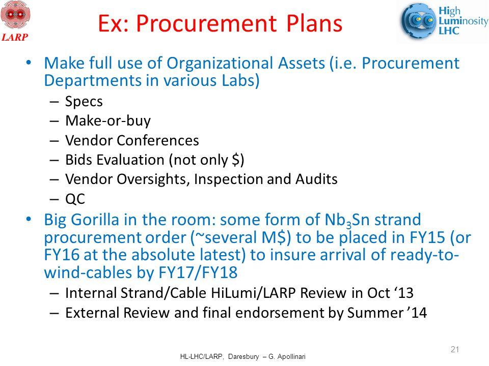 HL-LHC/LARP, Daresbury – G. Apollinari Ex: Procurement Plans Make full use of Organizational Assets (i.e. Procurement Departments in various Labs) – S