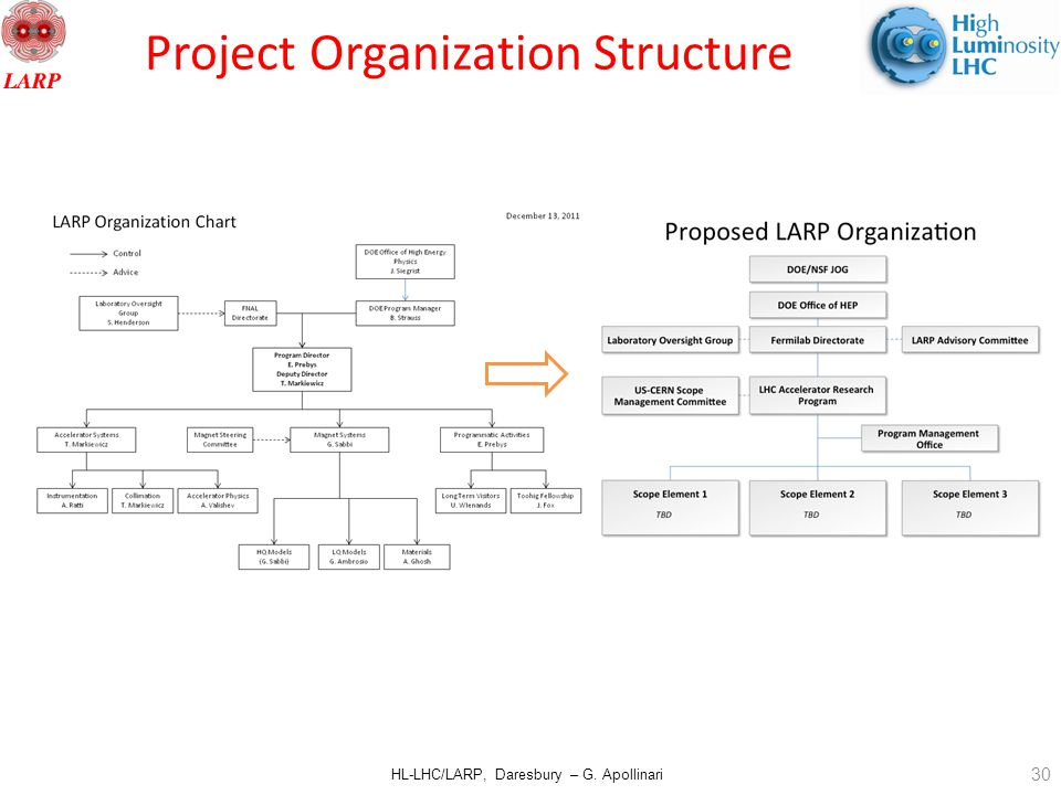 HL-LHC/LARP, Daresbury – G. Apollinari Project Organization Structure 30