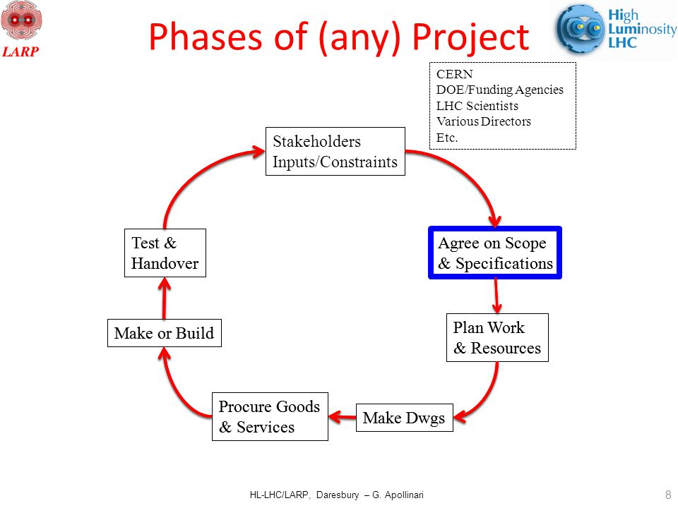 HL-LHC/LARP, Daresbury – G. Apollinari Phases of (any) Project Agree on Scope & Specifications Plan Work & Resources Make Dwgs Procure Goods & Service