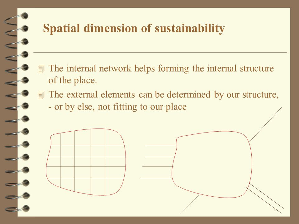 Spatial dimension of sustainability 4 The internal network helps forming the internal structure of the place. 4 The external elements can be determine