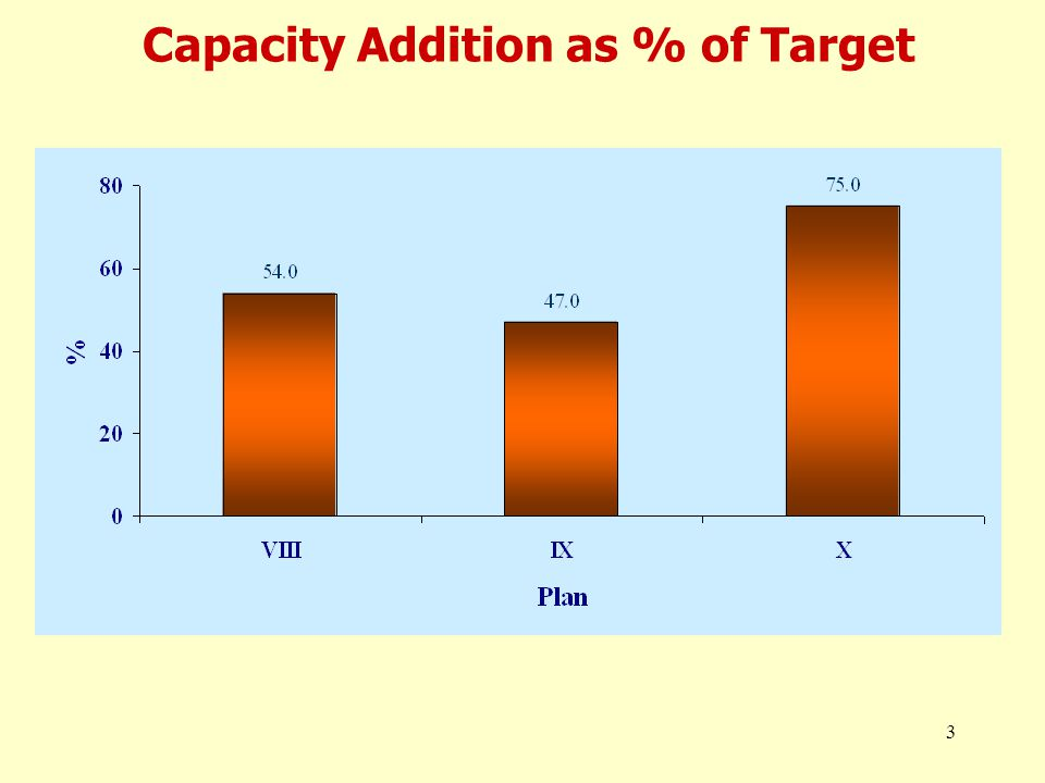 3 Capacity Addition as % of Target