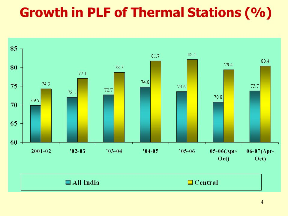 4 Growth in PLF of Thermal Stations (%)