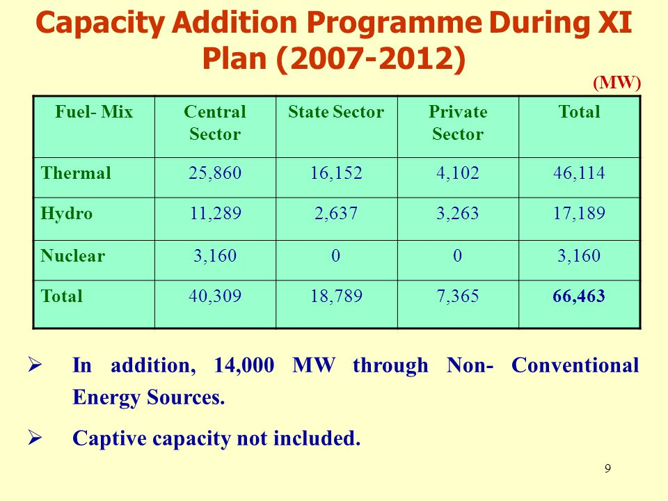 10 XI Plan Capacity Addition – Advance Action  At present about 43,700 MW capacity is under construction.