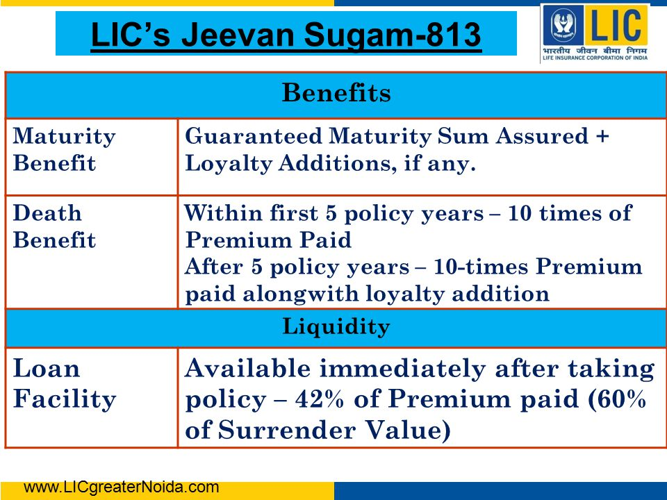 LIC's Jeevan Sugam-813 Benefits Maturity Benefit Guaranteed Maturity Sum Assured + Loyalty Additions, if any.