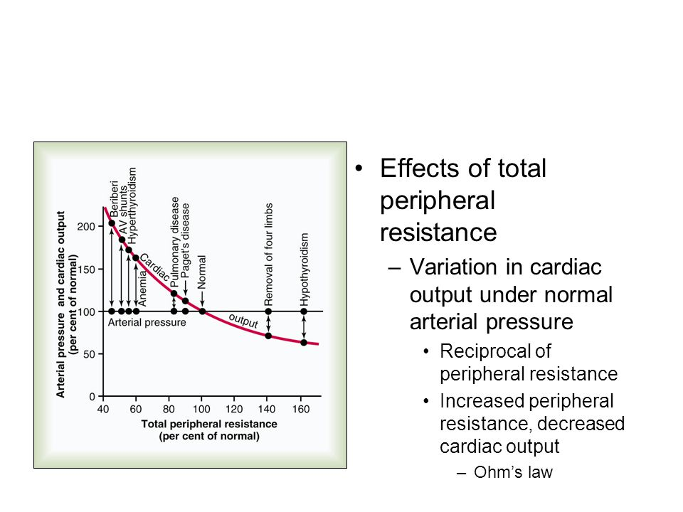 Effects of total peripheral resistance –Variation in cardiac output under normal arterial pressure Reciprocal of peripheral resistance Increased perip
