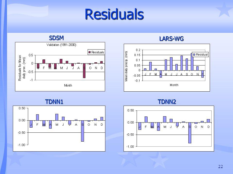 22 Residuals TDNN1TDNN2 LARS-WG SDSM
