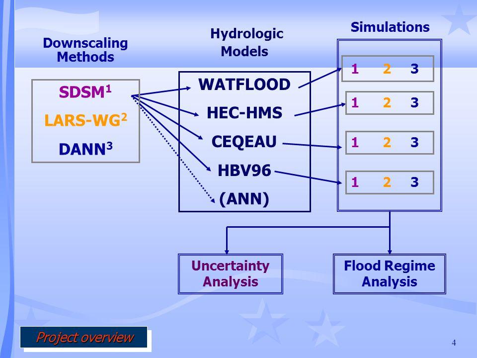 4 Simulations Flood Regime Analysis Uncertainty Analysis WATFLOOD HEC-HMS CEQEAU HBV96 (ANN) Hydrologic Models SDSM 1 LARS-WG 2 DANN 3 Downscaling Methods Project overview Project overview Project overview Project overview 1 2 3