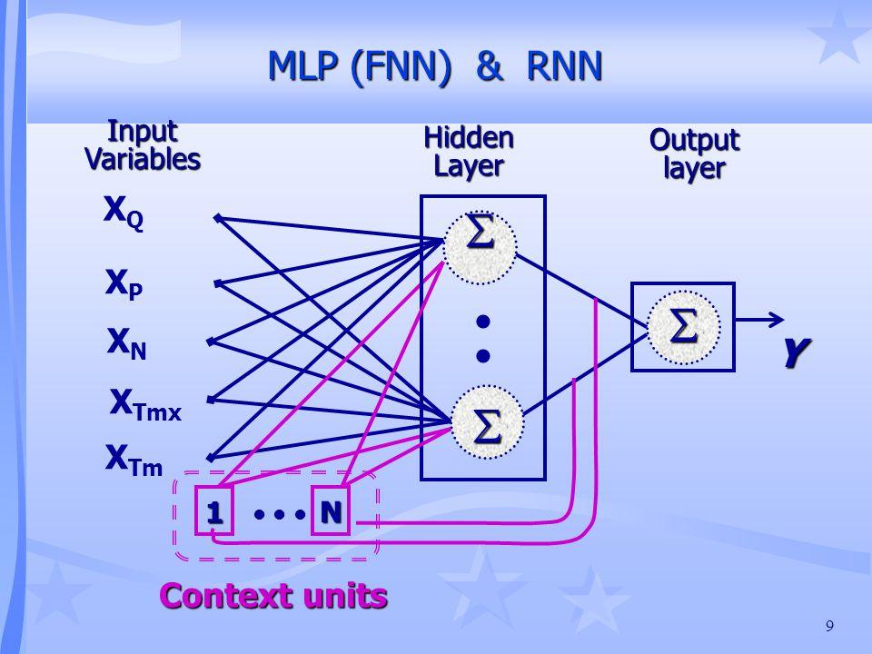 9 MLP (FNN) & RNN MLP (FNN) & RNN    XQXQ XPXP X Tmx XNXN X Tm Input Variables Hidden Layer Output layer Y 1 N Context units