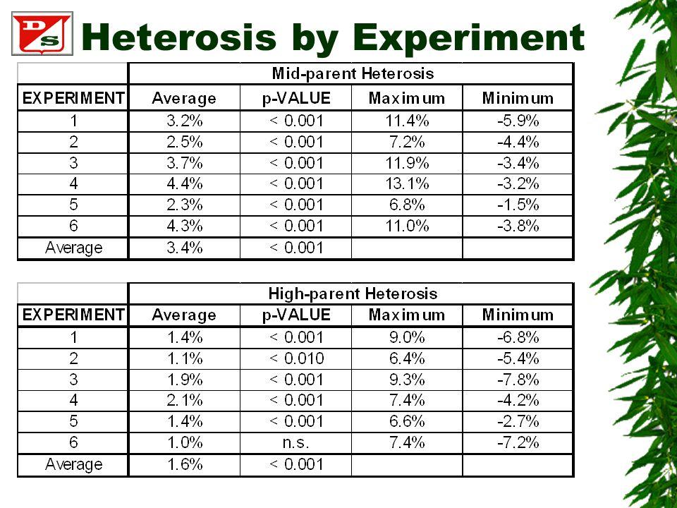 Heterosis by Experiment