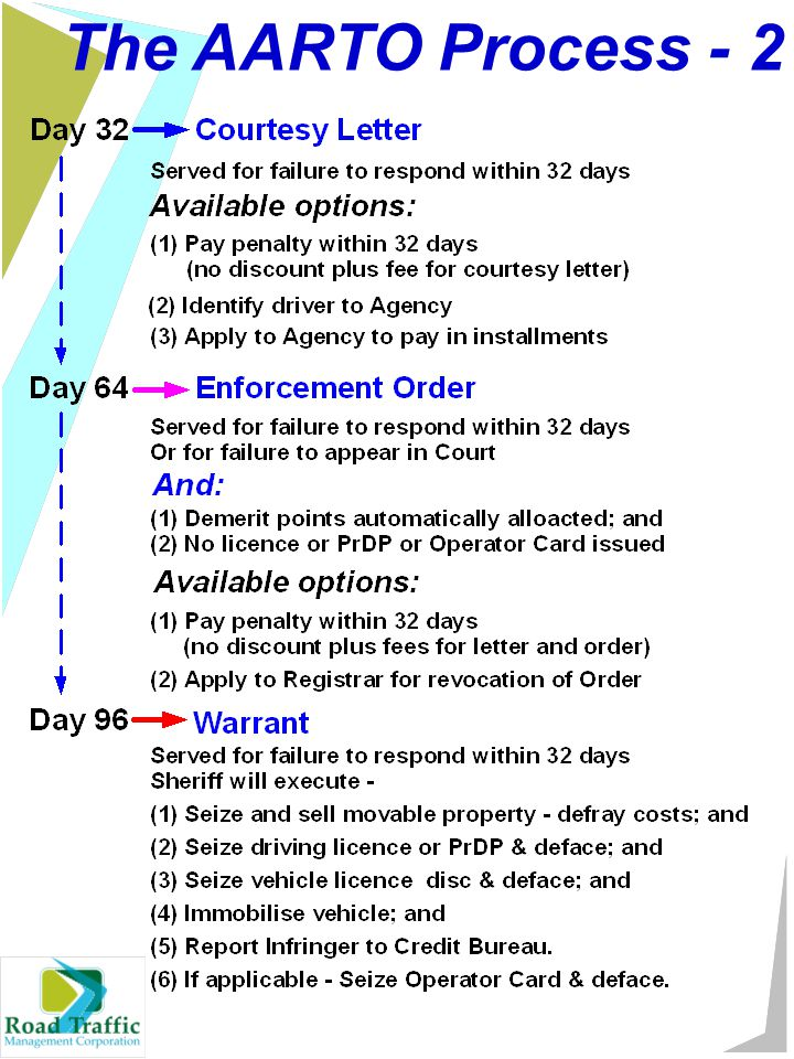 The AARTO Process - 2
