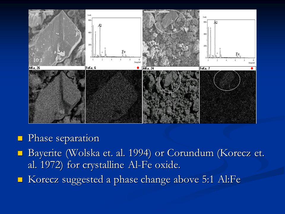 Al Fe Al Fe Phase separation Phase separation Bayerite (Wolska et.