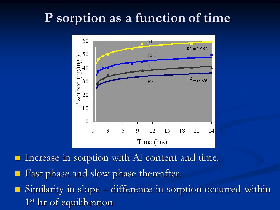 P sorption as a function of time Increase in sorption with Al content and time.