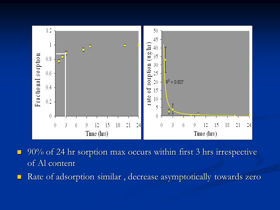 90% of 24 hr sorption max occurs within first 3 hrs irrespective of Al content 90% of 24 hr sorption max occurs within first 3 hrs irrespective of Al content Rate of adsorption similar, decrease asymptotically towards zero Rate of adsorption similar, decrease asymptotically towards zero