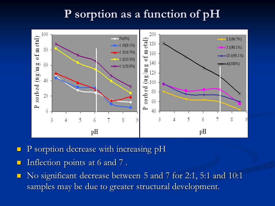 P sorption as a function of pH P sorption decrease with increasing pH P sorption decrease with increasing pH Inflection points at 6 and 7.