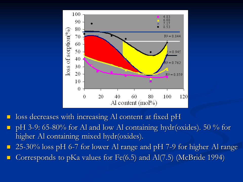 loss decreases with increasing Al content at fixed pH loss decreases with increasing Al content at fixed pH pH 3-9: 65-80% for Al and low Al containing hydr(oxides).
