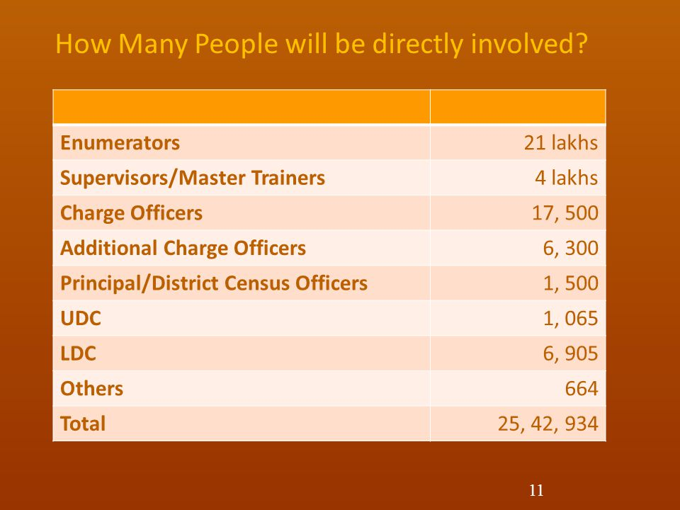 Enumerators21 lakhs Supervisors/Master Trainers4 lakhs Charge Officers17, 500 Additional Charge Officers6, 300 Principal/District Census Officers1, 500 UDC1, 065 LDC6, 905 Others664 Total25, 42, 934 How Many People will be directly involved.