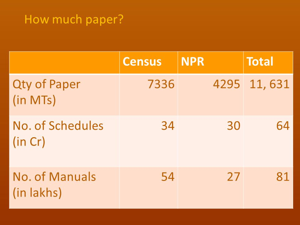 How much paper.CensusNPRTotal Qty of Paper (in MTs) 7336429511, 631 No.
