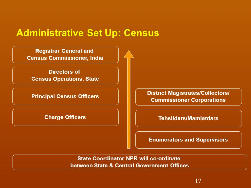 Registrar General and Census Commissioner, India Directors of Census Operations, State Principal Census Officers Charge Officers State Coordinator NPR