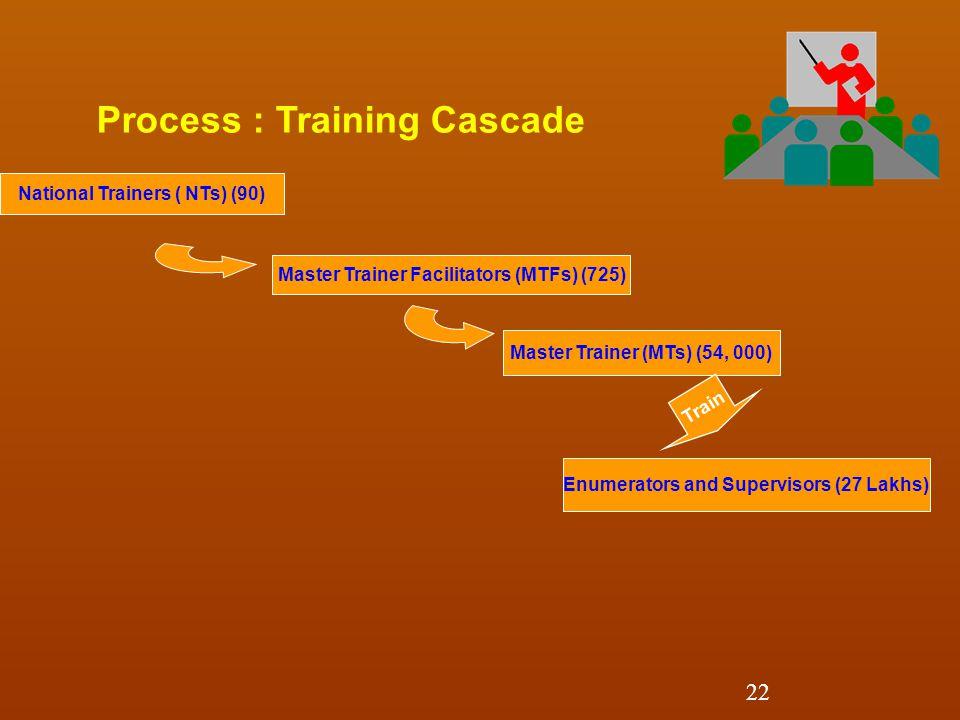 National Trainers ( NTs) (90) Master Trainer Facilitators (MTFs) (725) Process : Training Cascade Master Trainer (MTs) (54, 000) Enumerators and Supervisors (27 Lakhs) Train 22