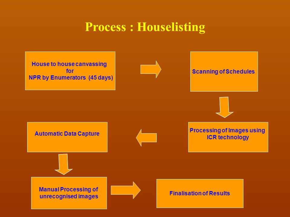 Process : Houselisting Scanning of Schedules House to house canvassing for NPR by Enumerators (45 days) Manual Processing of unrecognised images Final