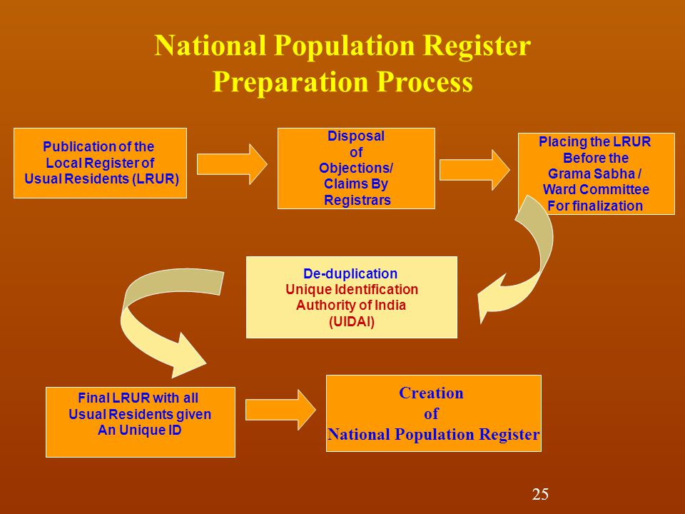 National Population Register Preparation Process Publication of the Local Register of Usual Residents (LRUR) Disposal of Objections/ Claims By Registrars Final LRUR with all Usual Residents given An Unique ID De-duplication Unique Identification Authority of India (UIDAI) Placing the LRUR Before the Grama Sabha / Ward Committee For finalization Creation of National Population Register 25