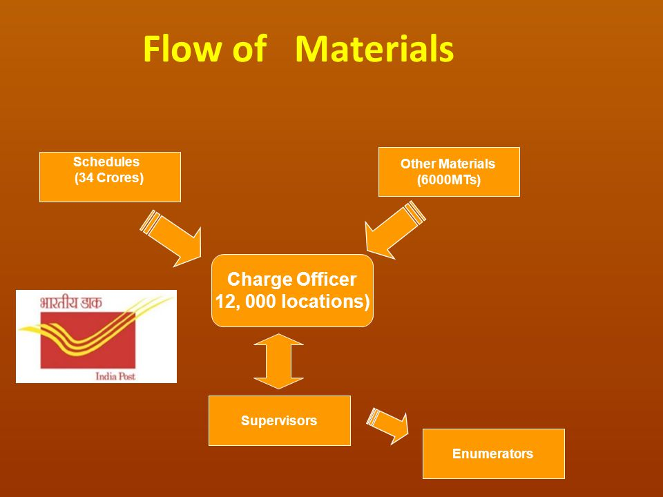 Flow of Materials Schedules (34 Crores) Charge Officer 12, 000 locations) Other Materials (6000MTs) Enumerators Supervisors