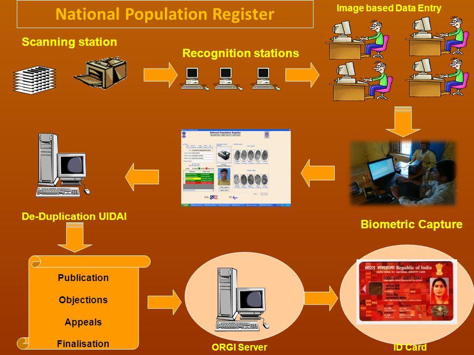 De-Duplication UIDAI Image based Data Entry Scanning station Recognition stations Biometric Capture National Population Register Publication Objections Appeals Finalisation ID Card ORGI Server