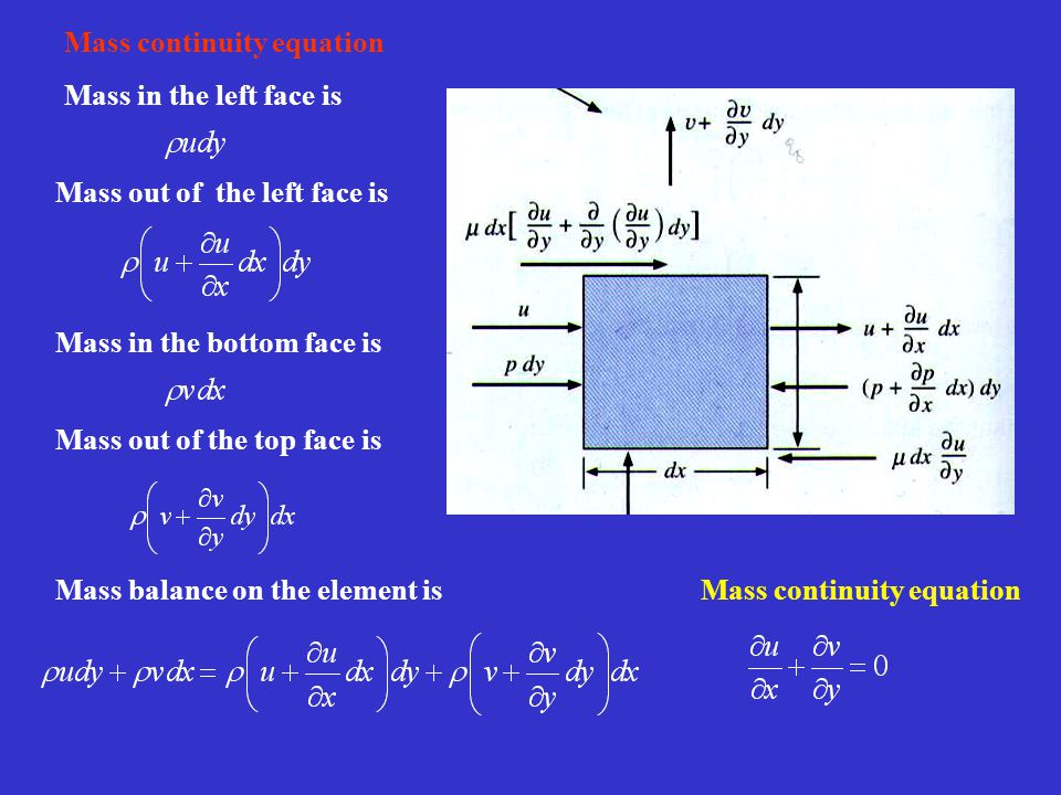 Mass continuity equation Mass in the left face is Mass out of the left face is Mass in the bottom face is Mass out of the top face is Mass balance on