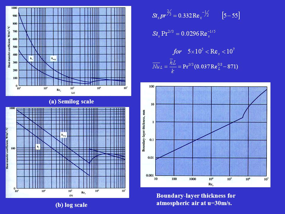(a) Semilog scale (b) log scale Boundary-layer thickness for atmospheric air at u=30m/s.