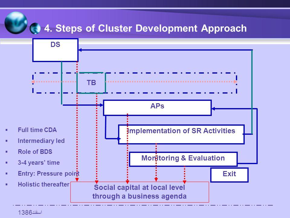 اسفند1386 DS APs Implementation of SR Activities Monitoring & Evaluation Social capital at local level through a business agenda TB Exit 4.