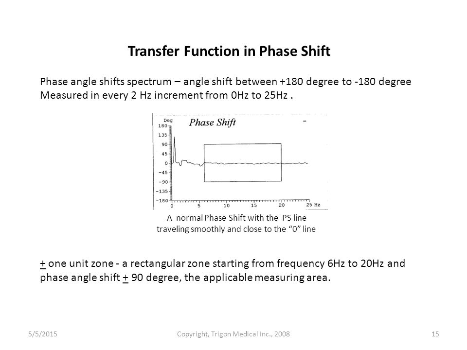 Transfer Function in Phase Shift Phase angle shifts spectrum – angle shift between +180 degree to -180 degree Measured in every 2 Hz increment from 0Hz to 25Hz.