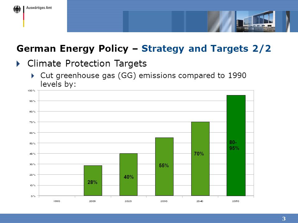 3 German Energy Policy – Strategy and Targets 2/2 Climate Protection Targets Cut greenhouse gas (GG) emissions compared to 1990 levels by: 40% 55% 70%